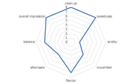 profil sensoryczny kawy